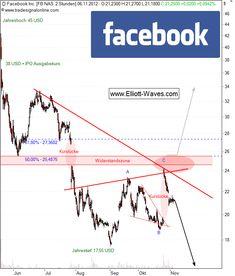 Netzwerke und Ihre Halbwertszeit: Warum #Facebook die Bedeutungslosigkeit droht http://www.elliott-waves.com/freie-analysen/warum-facebook-die-bedeutungslosigkeit-droht/11060/ #social media via @medienpirat: