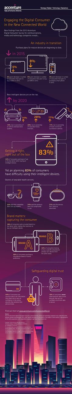 Opinion de los consumidores sobre el uso de nuevos dispoistivos tecnoogicos