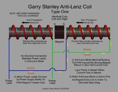 Re: Canceling Lenz's Law - Methods Electrical Wiring Colours, Tesla Inventions, Physics Experiments, Science, Zero Point Energy, Electronic Circuit Design, Motor Generator, Arduino, Energy Crisis