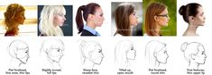 How to draw a face in profile