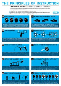 The Principles of Instruction Infographic - http://elearninginfographics.com/principles-instruction-infographic/
