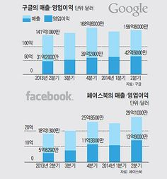 FB and Google's 2Q 2014 Revenue and OP