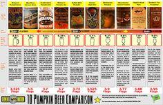 Pumpkin Beer Chart