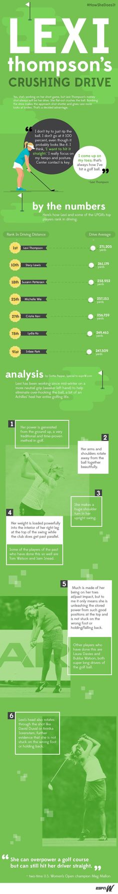 Learn about Lexi Thompson's crushing drive. Re-pinned by www.apebrushes.com. GREENS BRUSHES THAT REALLY WORK!