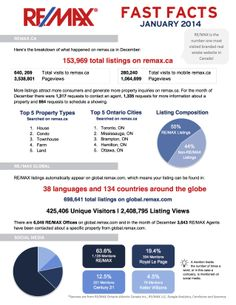 January's #FASTFACTS #REMAX Etobicoke Real Estate MLS Property Listings, Realtor, Homes for Sale, Home Owner's, Buying a Home, We get you moving - EtobicokeHomes4sale.c...