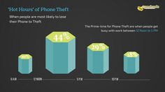 Shocking Statistics Revealing Truth Behind Smartphones & Tabs Thefts In The USA