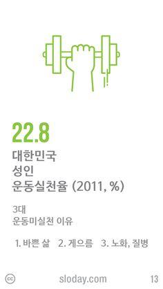 한국 성인 중 1회 20분 이상, 주 3회 이상 운동을 실천하는 비율이 22.8%에 불과하다고 합니다. 그 이유를 살펴보면 1위: 일이 바빠서, 2위: 게을러서, 3위: 몸이 약해서라고 합니다. (자료: 국민건강영양조사, 2011)