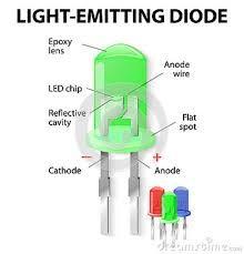 Light Emitting Diode.
