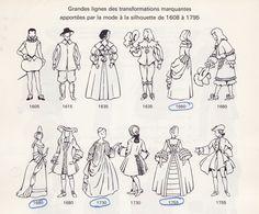 Revêtir la Nouvelle-FranceCostumes de la Nouvelle-France. Image extraite du livre de Rodolphe Vincent, Notre costume civil et religieux, Montréal, c.1965.