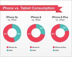 큰 화면 스마트폰 사용자들은 태블릿 사용 시간 줄어