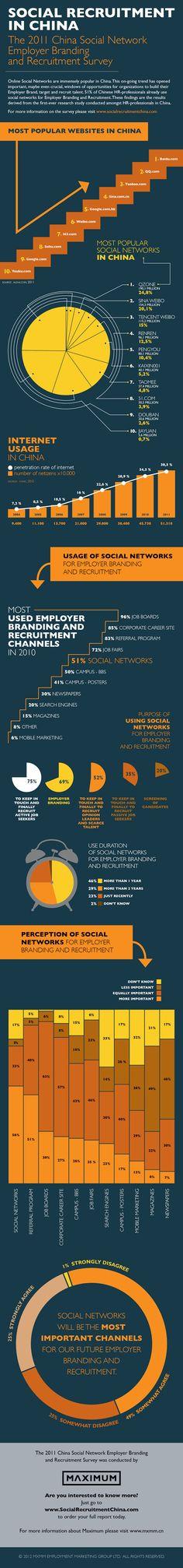 Infografía de seleccion de personal en china con la influencia de las Redes Sociales.  www.mujeresconsejeras.com