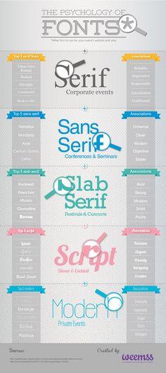 The Psychology of Fonts [Infographic] | Smashfreakz