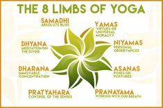 Pranayama, Patanjali Yoga Sutras, Ashtanga Yoga Poses, Iyengar Yoga, Asana, Yoga Chart, Eight Limbs Of Yoga, Dharma Yoga, Yoga Lessons