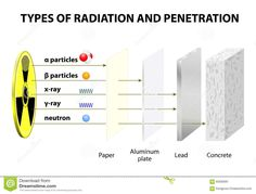 Amazing radiation dosage chart infographic - from eating a banana to ...