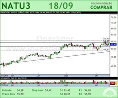 NATURA - NATU3 - 18/09/2012 #NATU3 #analises #bovespa
