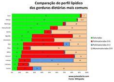 Utilidade pública: comparação do perfil lipídico das gorduras dietárias mais comuns ~ Paleodiário
