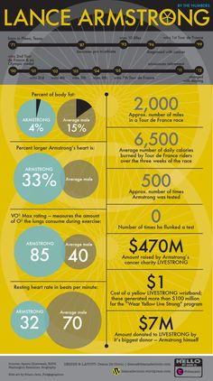 Lance Armstrong: By the Numbers
