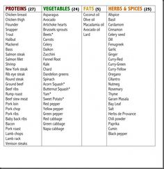 Great sample Paleo Shopping List!  I stay away from peppers, tomatoes and eggplant due to inflammation.