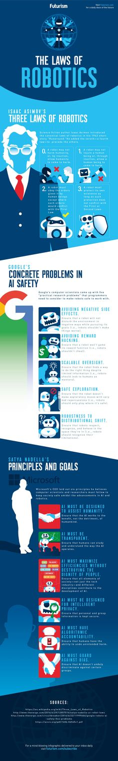 It won't be long before robots are part of our everyday lives.  Here are the laws that Isaac Asimov, Google, and Microsoft wrote to keep robots on our side.  http://futurism.com/images/the-laws-of-robotics-infographic/?utm_campaign=coschedule&utm_source=pinterest&utm_medium=Futurism&utm_content=The%20Laws%20of%20Robotics%20%5BINFOGRAPHIC%5D