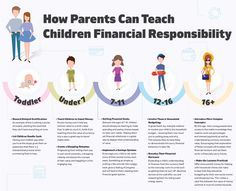 Is the UK Financially Illiterate? Economics, Personal Finance, Teaching Kids, Infographics, No Response, Budgeting, Education, News