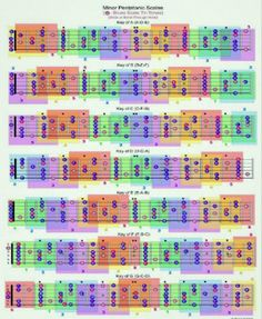 Shop Got Blues? Guitar Scales Poster created by bherrel. Guitar Chords And Scales, Music Chords, Guitar Tabs, Ukulele, Free Singing Lessons, Music Lessons, Pentatonic Scale Guitar, Guitar Chord Progressions, Music Theory Guitar