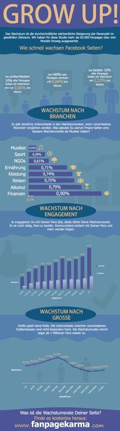 Wie schnell wachsen Marken auf Facebook? Wachstumsraten von Seiten im Branchenvergleich #infographic