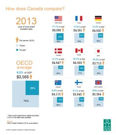 Health spending in Canada in 2015: How does Canada's health spending compare?