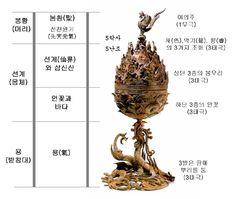 백제 금동대향로= 구성 의미 Korean Traditional, Traditional Design, Korean Art, Mythical Creatures, Buddhism, Civilization, Pattern Design, Culture, Ceramics