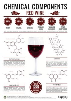 The Key Chemicals in Red Wine – Colour, Flavour, and Potential Health Benefits - Compound Interest Food Chemistry, Food Science, Organic Chemistry, Chemistry Basics, Chemistry Notes, Chemistry Lessons, Chemistry Teacher, Wine Facts, Wine Lovers