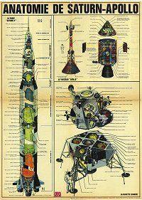 Anatomy of Apollo - Saturn V rocket.