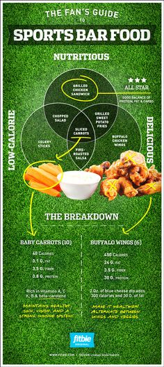 Graphic: Fan's Guide To Sports Bar Food
