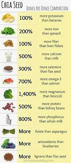 chia seed ounce per ounce comparison, certaintly worth adding to your smoothie, oats ... #plantbased #health