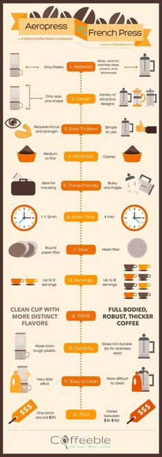 Aeropress Vs Frenchpress A 12 Step Manual Coffee Maker Comparison