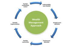 Six Dimensions of Wealth Management Understanding You: Family Continuity Strategic Philanthropy Risk Management Integrated Planning Investment Diversification Lifestyle Enhancement