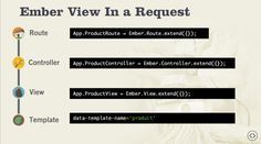 Ember.js View on Global Context Deprecation - JavaScript - The SitePoint Forums