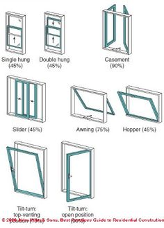 Types of windows Sliding Windows, Windows And Doors, Window Detail, Window Types, House Windows, Home Repairs, Architecture Details, Home Projects, Exterior Design
