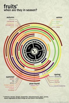 Beautiful chart of when fruits are in season. This will help me spend less on food!