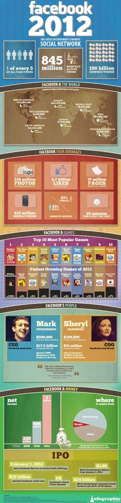 Facebook 2012 latest stats and interesting facts.