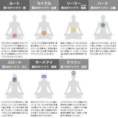 About Chakra - Dehily Yoga Art, Kundalini Yoga, Flower Of Life, Ayurveda, Happy Life, Reiki, Yoga Poses, Chakra, Massage