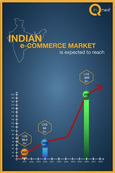 Inqnest is a comprehensive, fully serviced, next-gen marketing firm. Inqnest excels at exponential increase in clients' customer acquisition capabilities, amplifying customer ROI and designing delightful customer experiences. Fact Of The Day, To Reach, Customer Experience, Statistics, Ecommerce, Digital Marketing, Advertising, Facts, Indian