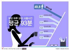 20대 성인女, 日평균 93분 SNS 본다…이용 1위는 페이스북[인포그래픽] #SNS / #Infographic ⓒ 비주얼다이브 무단 복사·전재·재배포 금지