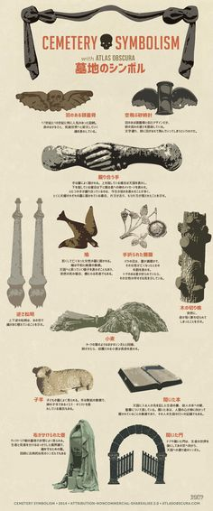 Visual Guide to Common Cemetery Symbols Here's what they're trying to tell you. - A Visual Guide to Common Cemetery Symbols La Danse Macabre, Old Cemeteries, Graveyards, Cemetery Art, Cemetery Headstones, Cemetery Statues, After Life, Ancestry, Mythology