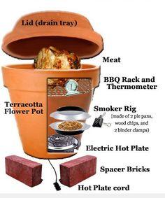 DIY Clay Pot Smoker #diy #smoker #BBQ http://livedan330.com/2014/11/03/diy-clay-pot-smoker/