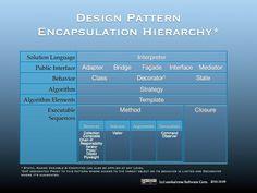 design pattern encapsulation hierarchy table