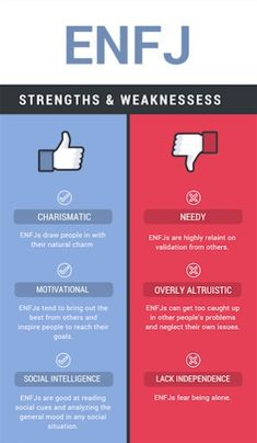 Strengths and weaknesses ENFJ MBTI Myers Briggs personality type Enfj Personality, Myers Briggs Personality Types, Enfj T, Infp, 16 Personalities, Myers Briggs Personalities, Myers Briggs Enfj, Enneagram Type 2, Coaching Quotes