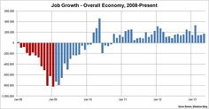 Bikini Graph time! Recovery remains broadly on track: 175,000 jobs added in May, best since February