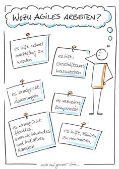 Sketchnotes are visual notes to make content easier to understand. Simple shapes and symbols such as the cartoon style, as well as text in different fonts are characteristic of Sketchnotes. Learn how to draw Sketch notes quickly and easily in my workshop. Branding Template, Keynote Template, Magnolia Design, Portfolio Presentation, Business Powerpoint Presentation, Visualisation, Principles Of Art, Sketch Notes, Brand Guidelines