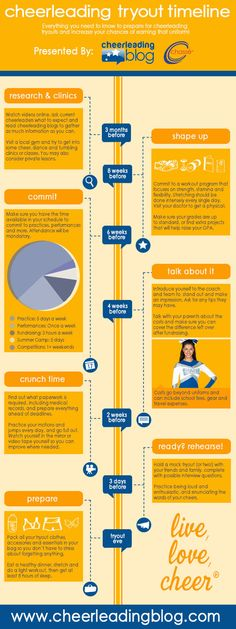 Cheerleading Tryout timeline Infograph Ugh I don't have this much time I needed this earlier (/. Cheerleading Tryouts, Cheer Coaches, All Star Cheer, Cheer Mom, Cheer Stuff, College Cheer, Football Cheer, Cheer Quotes, Cheer Dance