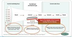 How to Stop Leads from Leaking Out of Your Sales Funnel - OMI | #TheMarketingTechAlert