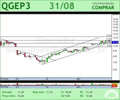 QGEP PART - QGEP3 - 31/08/2012 #QGEP3 #analises #bovespa